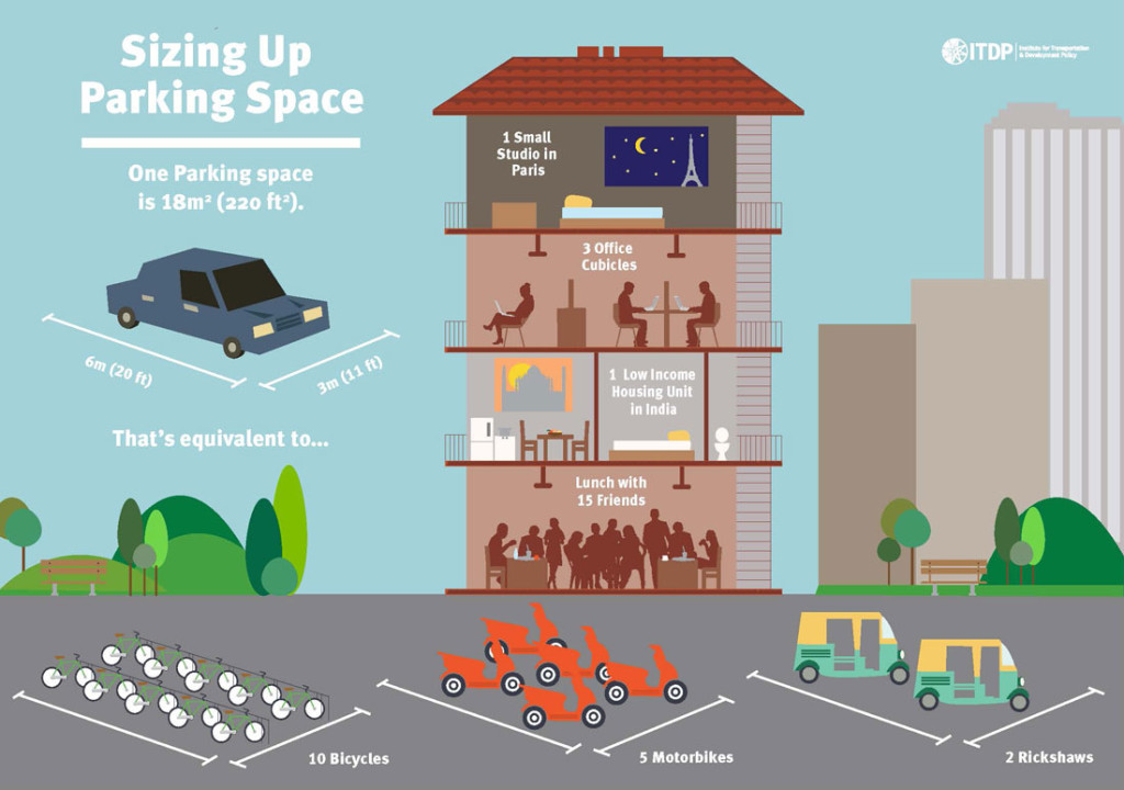 Image of infographic showing what  other uses fit in a car parking space